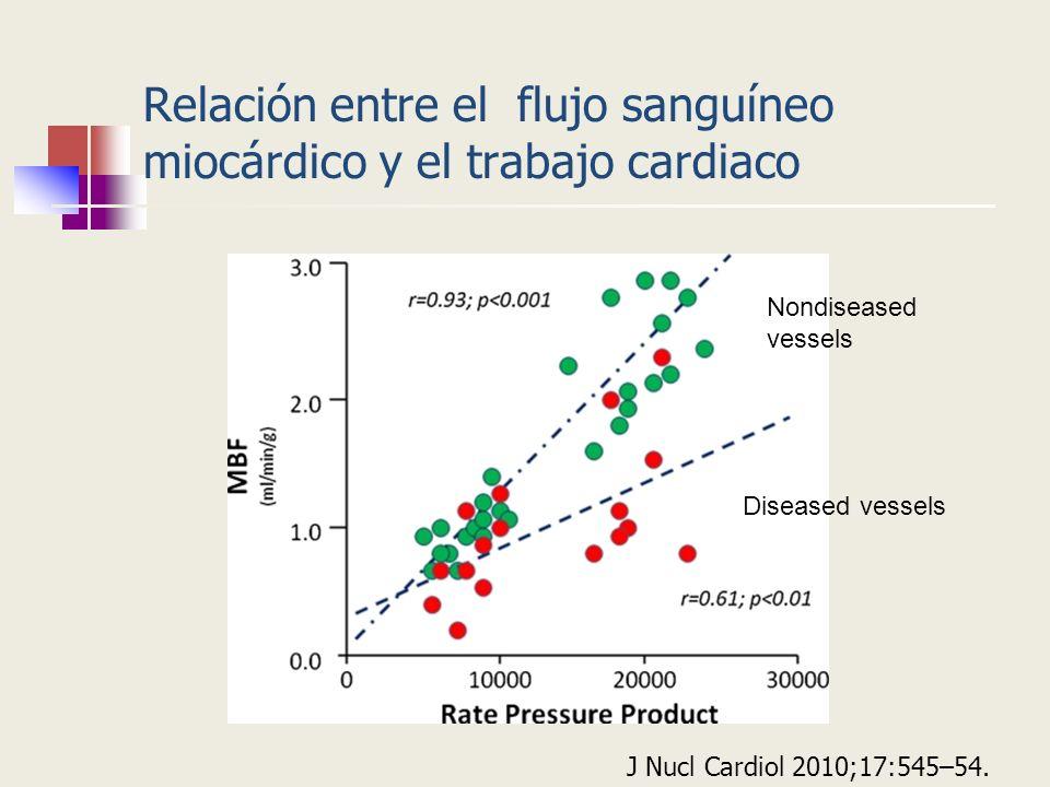 Relación entre el flujo sanguíneo miocárdico y el trabajo cardiaco J Nucl Cardiol 2010;17:545–54. Nondiseased vessels Diseased vessels