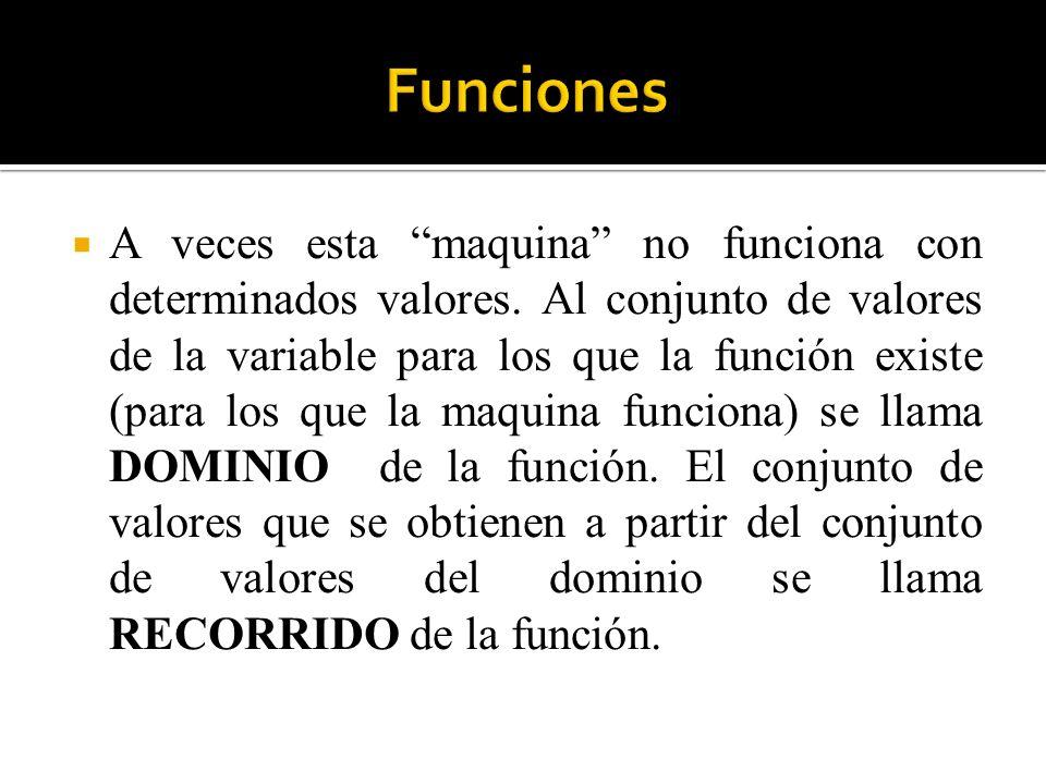 Ejemplo 1: La función raíz cuadrada de un número negativo no está definida para números negativos.