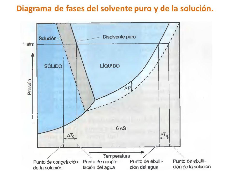 Diagrama de fases del solvente puro y de la solución.