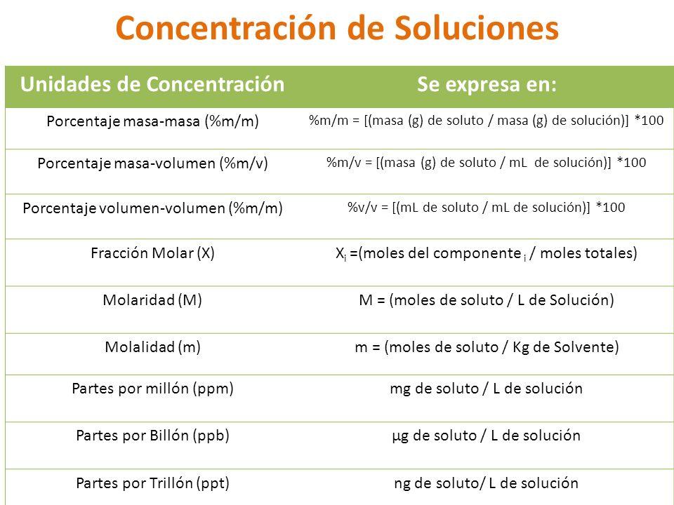 Unidades de ConcentraciónSe expresa en: Porcentaje masa-masa (%m/m) %m/m = [(masa (g) de soluto / masa (g) de solución)] *100 Porcentaje masa-volumen