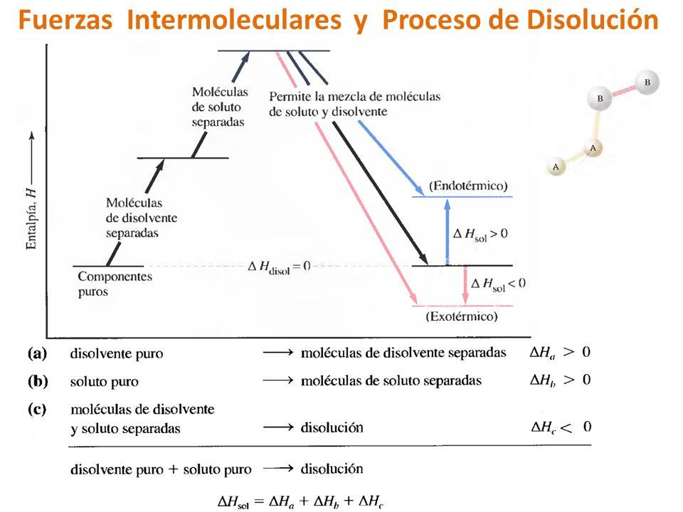 Fuerzas Intermoleculares y Proceso de Disolución