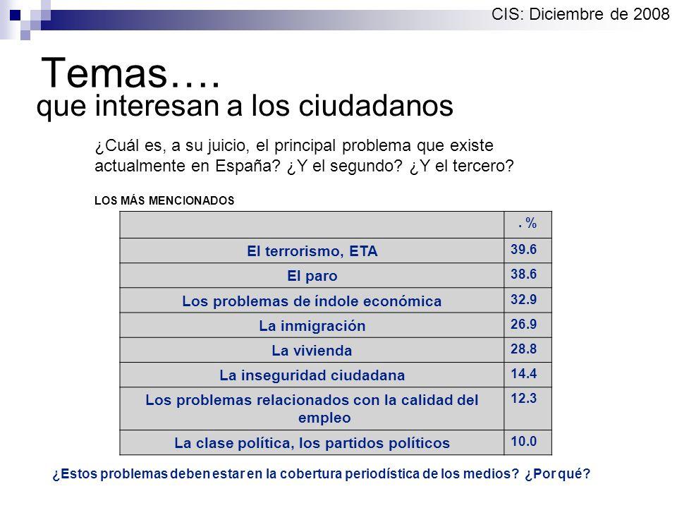 Temas…. que interesan a los ciudadanos ¿Cuál es, a su juicio, el principal problema que existe actualmente en España? ¿Y el segundo? ¿Y el tercero? CI
