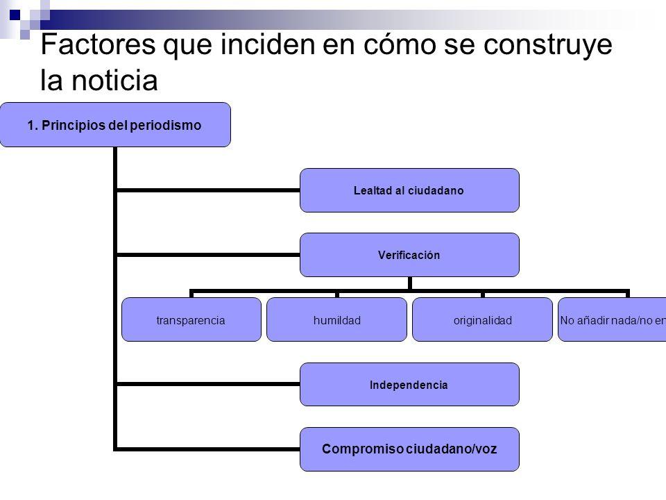 Factores que inciden en cómo se construye la noticia 2.