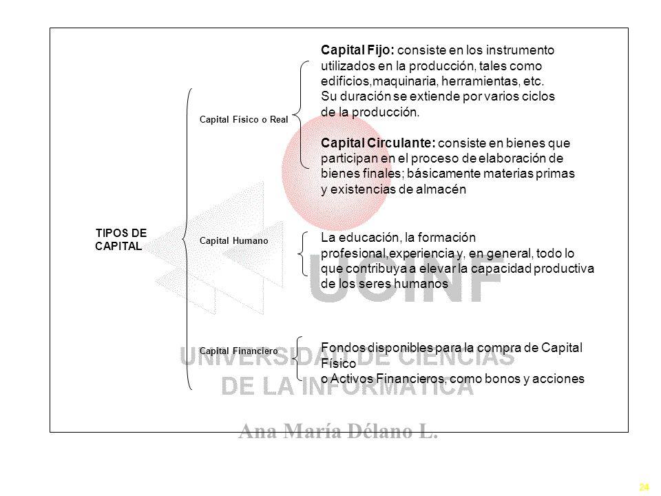 Ana María Délano L. 24 Los Recursos III TIPOS DE CAPITAL Capital Físico o Real Capital Humano Capital Financiero La educación, la formación profesiona