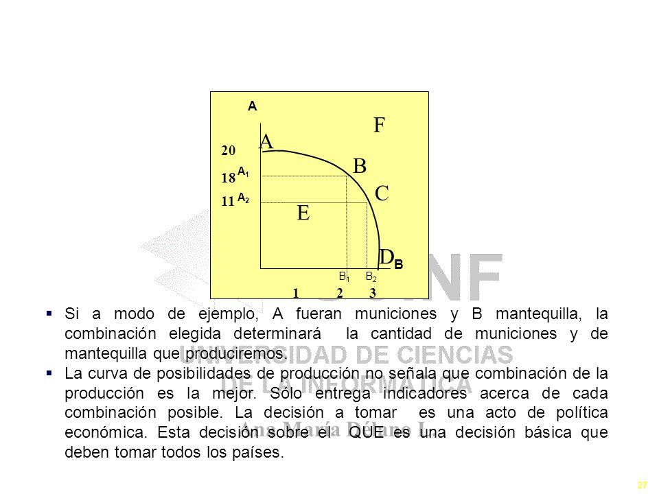 Ana María Délano L. 27 Que Producir FPP ó CPP Si a modo de ejemplo, A fueran municiones y B mantequilla, la combinación elegida determinará la cantida