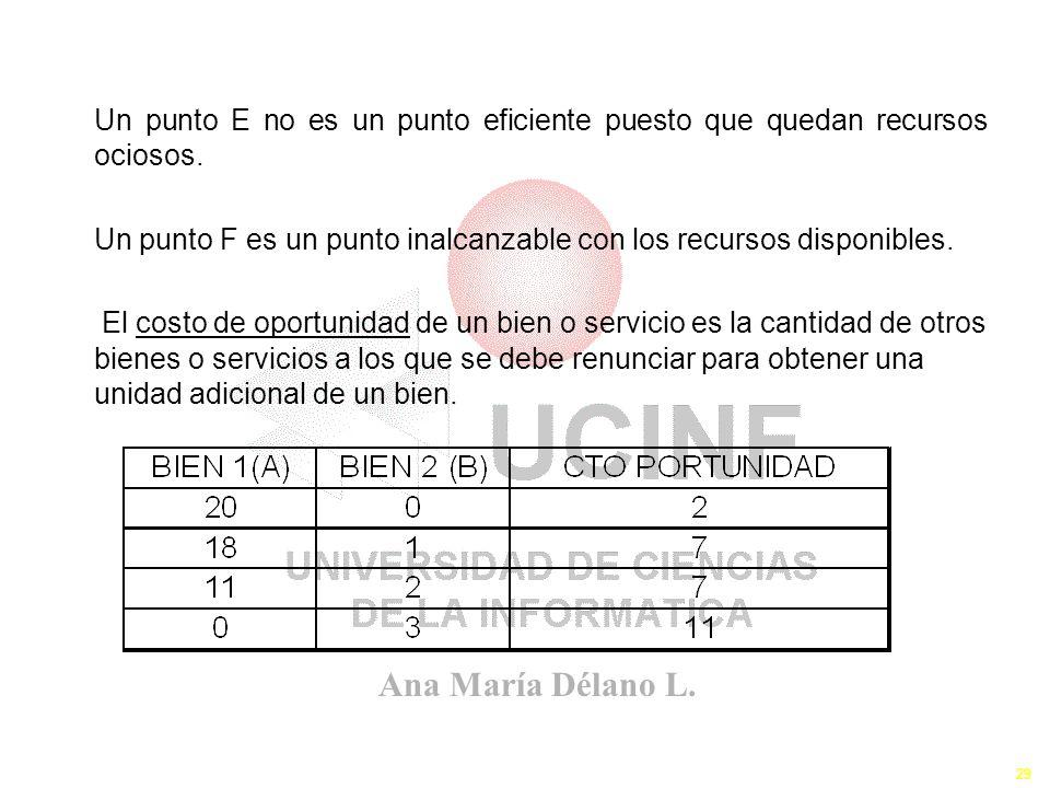Ana María Délano L. 29 Un punto E no es un punto eficiente puesto que quedan recursos ociosos. Un punto F es un punto inalcanzable con los recursos di