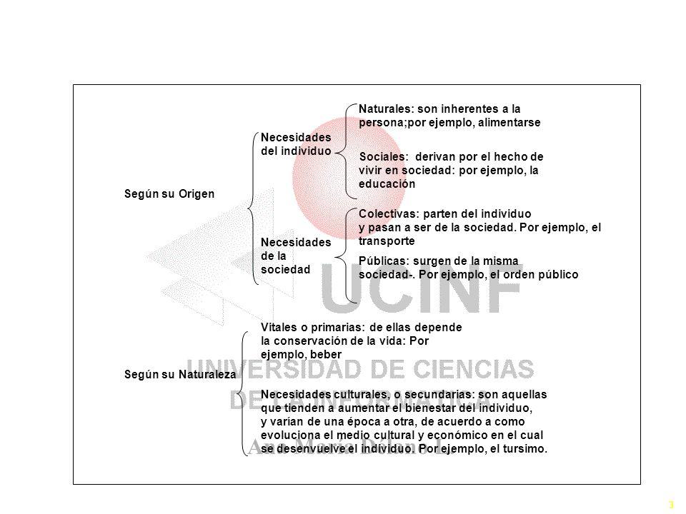 Ana María Délano L. 3 Topología de las Necesidades Según su Origen Según su Naturaleza Necesidades de la sociedad Necesidades del individuo Naturales: