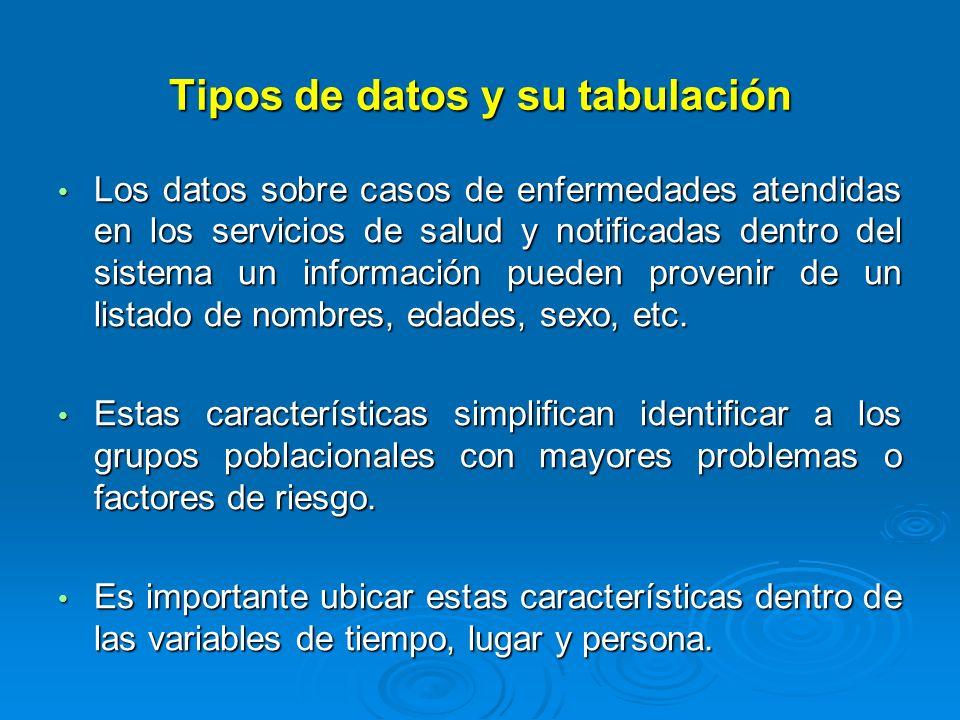 Tipos de datos y su tabulación Frecuencia: Es el número de veces que se repite un valor de la misma variable.