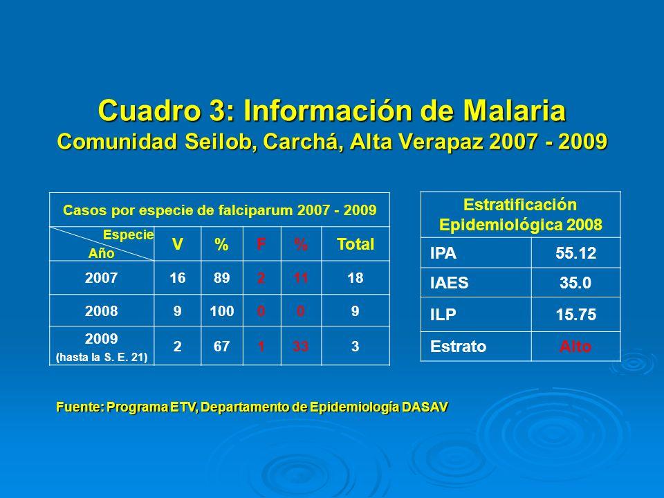 Cuadro 4: Malaria Casos y porcentaje de reducción Distritos de Salud Prioritarios Área de Salud de Alta Verapaz 2006 – 2010 (hasta la S.