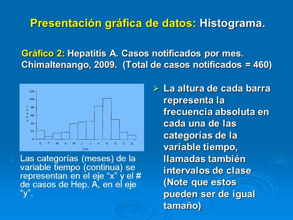 Gráfico 3: Consultas por médico y trimestre. Centro de Salud XX, Guatemala 2010 Fuente: MSPAS