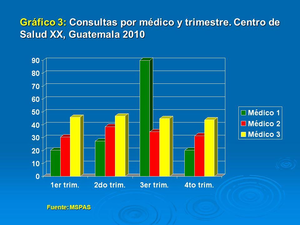 Gráfico 4: Calificaciones Primer Parcial, Curso de Epidemiología Sección B, Guatemala marzo 2011 Fuente: Consolidado de calificaciones Primer Parcial, Curso de Epidemiología, Sección B Facultad de Ciencias Médicas y de la Salud.
