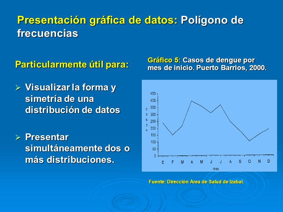 Gráfico 6: Malaria Casos por año Área de Salud de Alta Verapaz 1999 - 2009 Fuente: Programa de ETV, DASAV / Epidemiología DASAV.