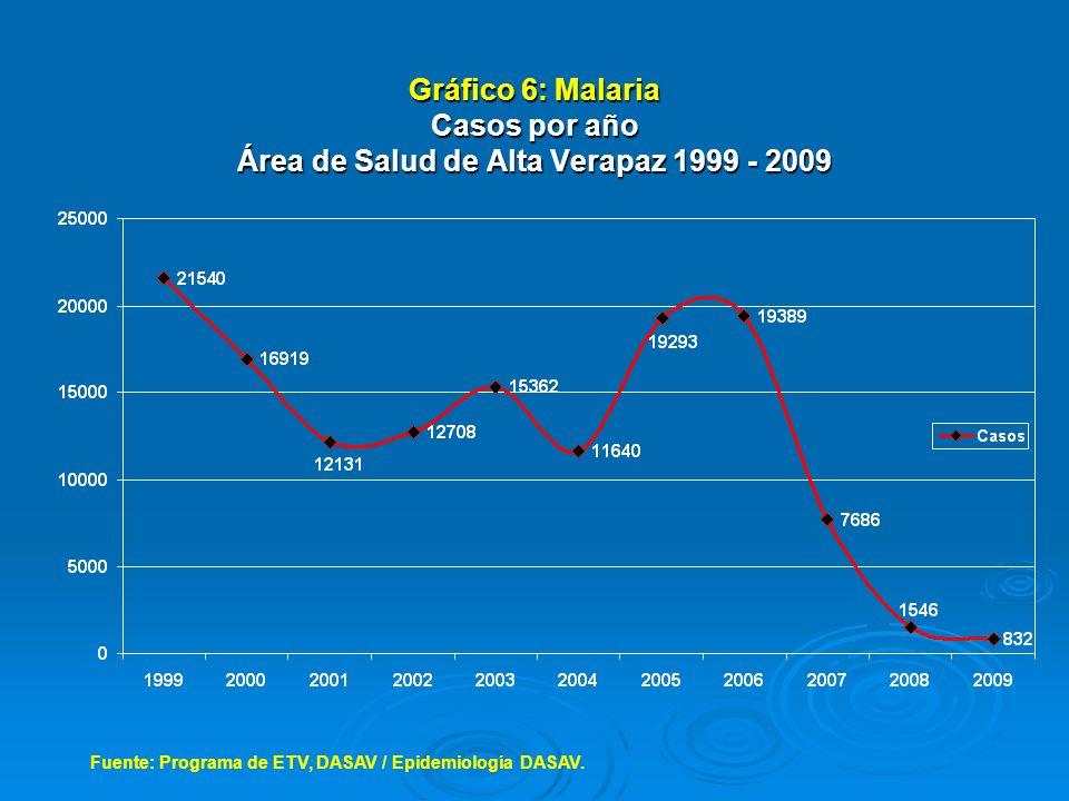 Presentación gráfica de datos A.Incorrecto. Escala vertical exagerada.