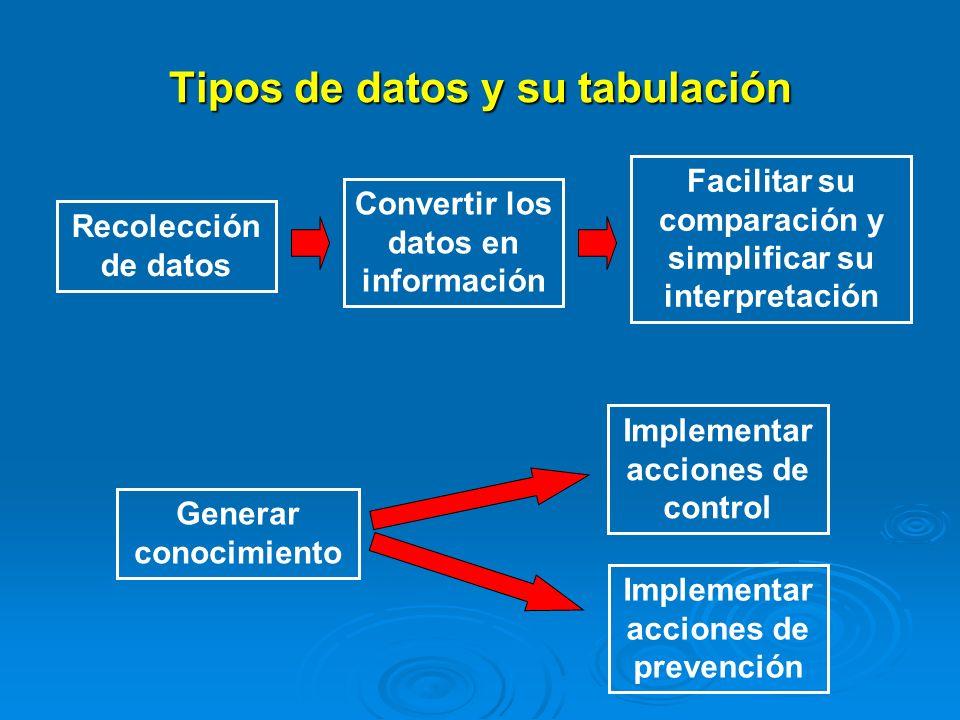 Tipos de datos y su tabulación Uno de los primeros pasos en el proceso de medición del estado de salud en la población es la definición de las variables que lo representan o caracterizan.