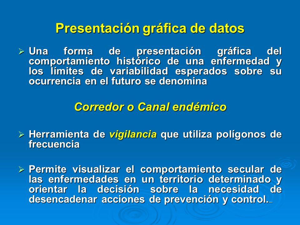 Fuente: CNE / MSPAS Semanas Epidemiológicas
