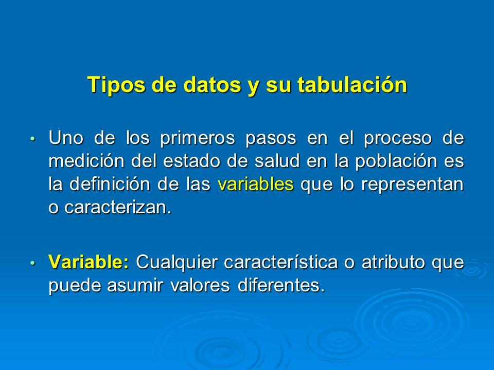 Tipos de datos y su tabulación Las variables pueden ser de 2 tipos Cualitativas Atributos Propiedades Cuantitativas Se mide numéricamente