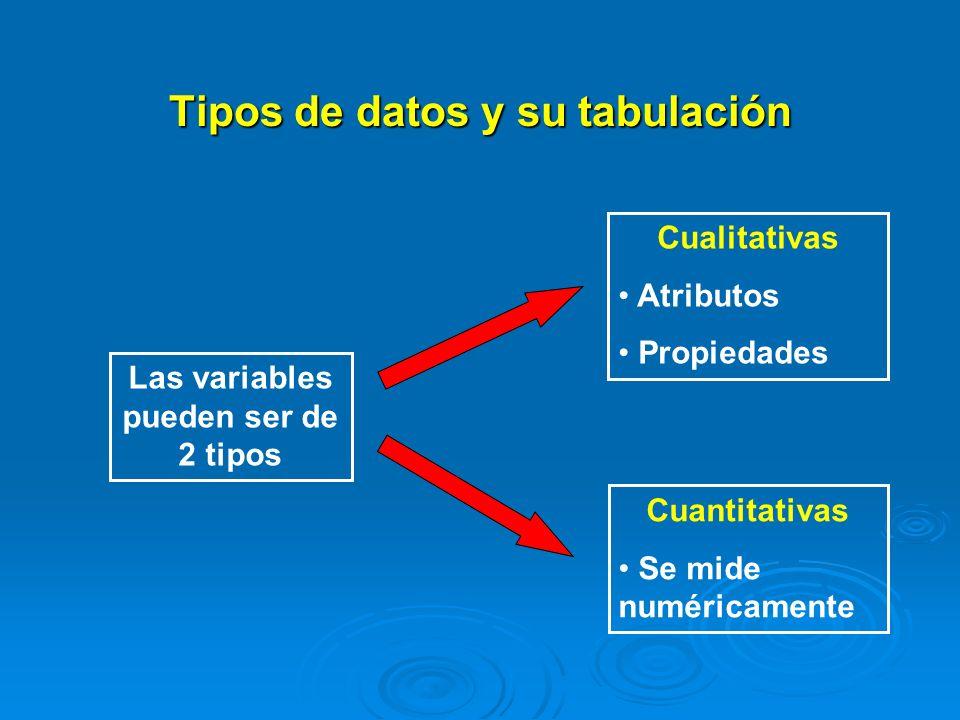 Tipos de datos y su tabulación Variables cuantitativas Discretas o discontinuas: Sus valores son siempre números enteros.