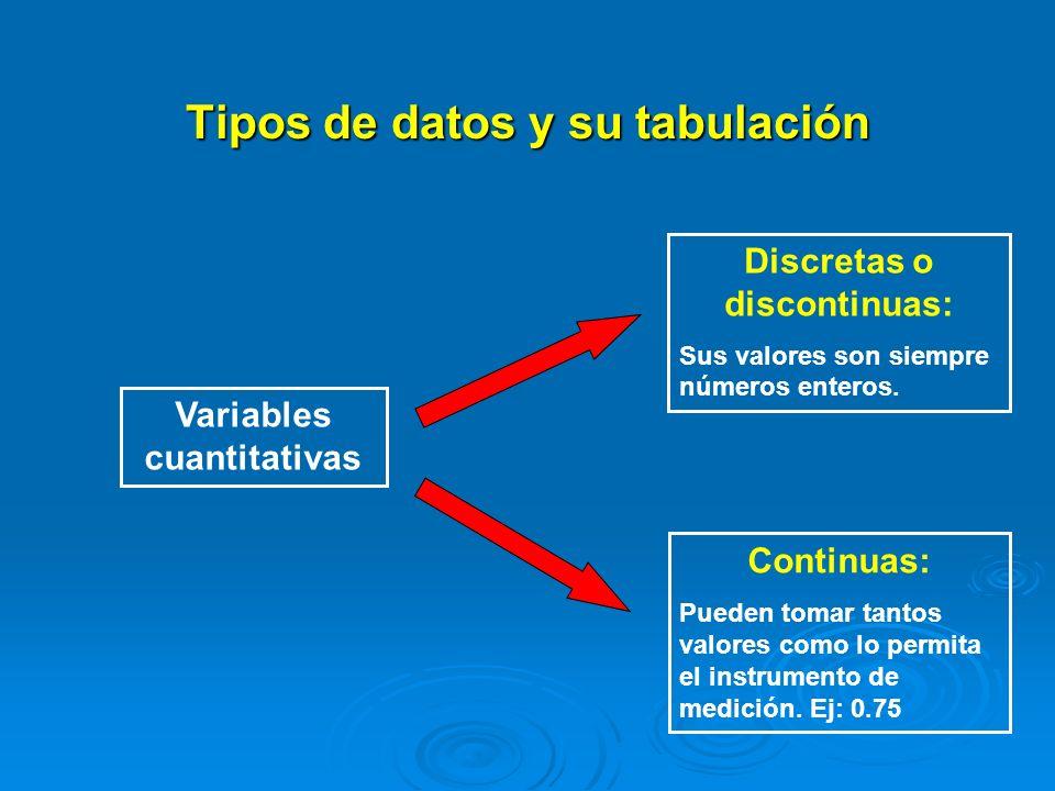 Tipos de datos y su tabulación Las variables también pueden clasificarse según el nivel o tipo de medición que podamos aplicarles: Las variables también pueden clasificarse según el nivel o tipo de medición que podamos aplicarles: Variables nominales.