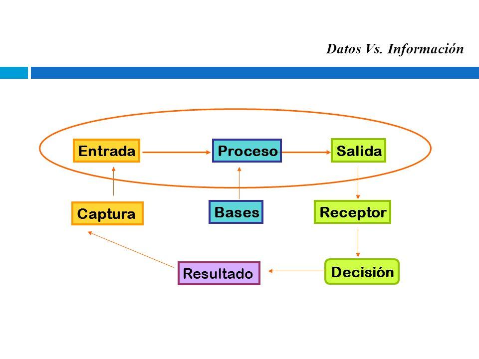 Datos Vs. Información Decisión EntradaProceso Salida Receptor Resultado Captura Bases