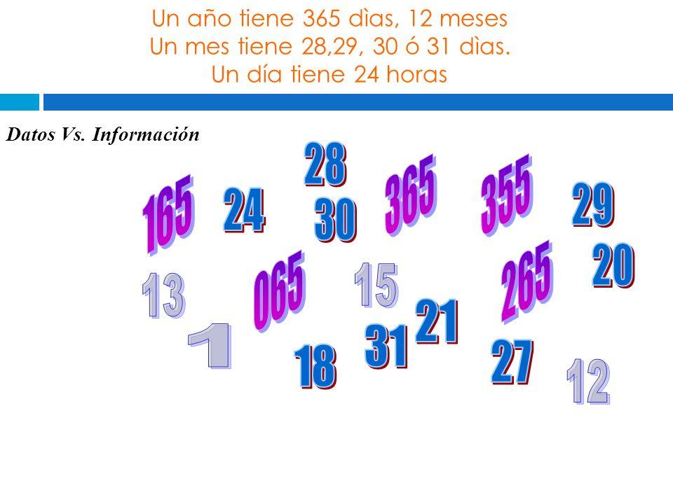 Datos Vs. Información Un año tiene 365 dìas, 12 meses Un mes tiene 28,29, 30 ó 31 dìas. Un día tiene 24 horas