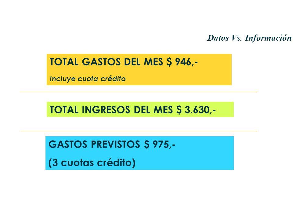 TOTAL GASTOS DEL MES $ 946,- Incluye cuota crédito TOTAL INGRESOS DEL MES $ 3.630,- GASTOS PREVISTOS $ 975,- (3 cuotas crédito) Datos Vs. Información