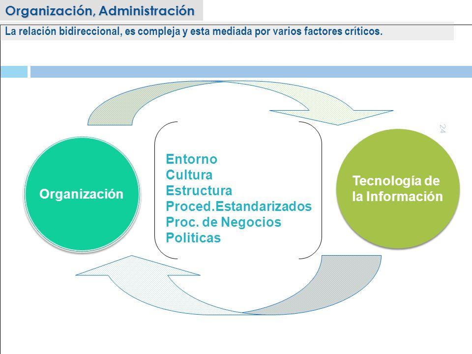 24 Organización Tecnología de la Información Tecnología de la Información Factores Mediadores Entorno Cultura Estructura Proced.Estandarizados Proc. d