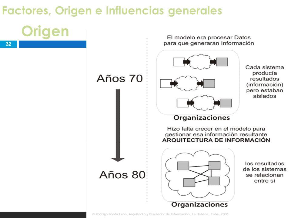 32 Arquitectura de Información Factores, Origen e Influencias generales Origen