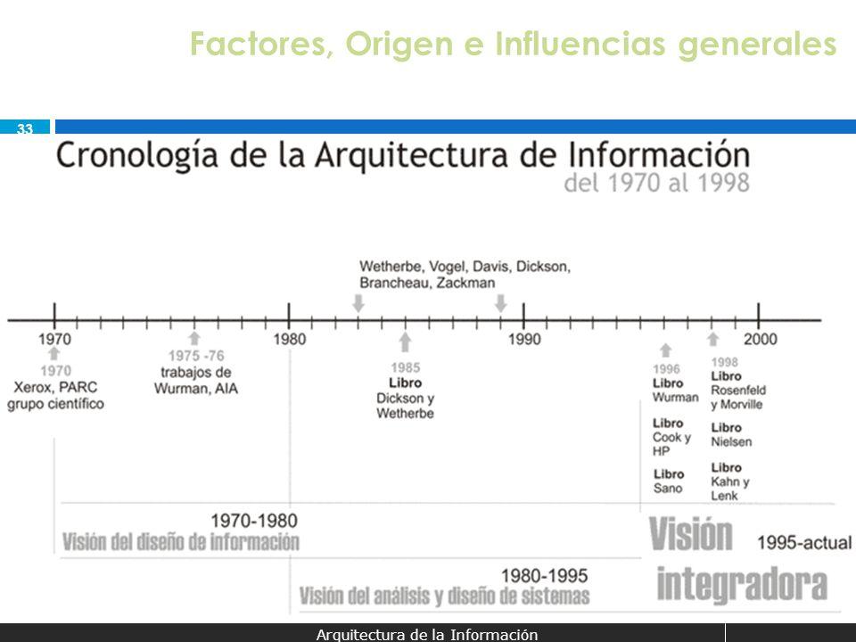 33 Arquitectura de la Información Factores, Origen e Influencias generales