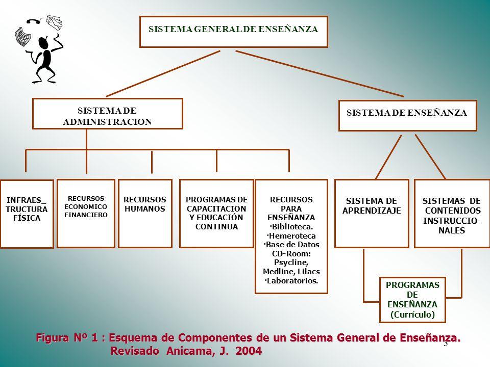 Dr. José Anicama 20092 Objetivo 1 Discriminar y valorar los componentes de un sistema general de enseñanza.