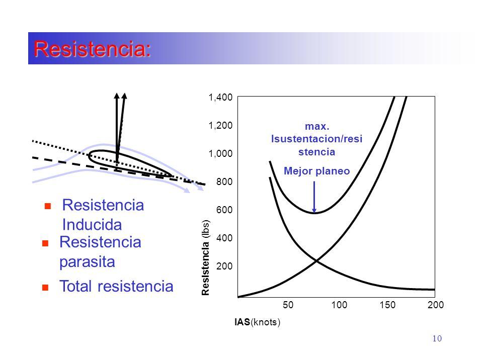 10 Resistencia: 50100150200 IAS(knots) Resistencia (lbs) 1,400 1,200 1,000 800 600 400 200 n Resistencia Inducida n Resistencia parasita n Total resis