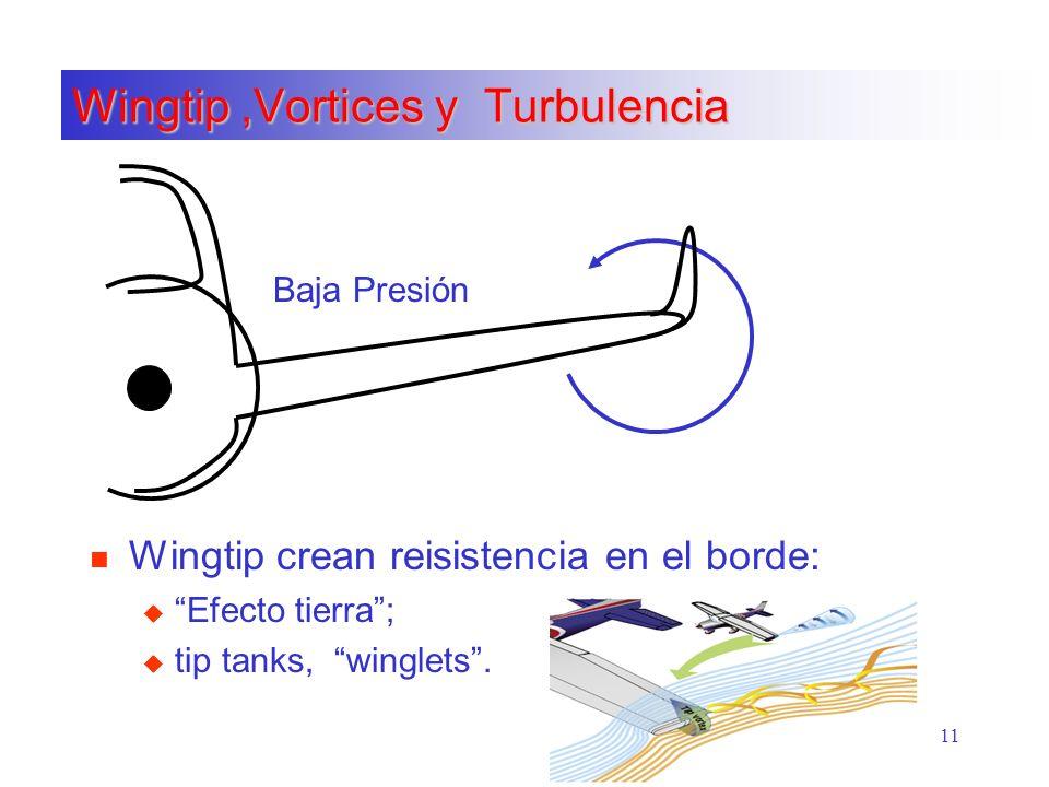 11 Wingtip,Vortices y Turbulencia n Wingtip crean reisistencia en el borde: u Efecto tierra; u tip tanks, winglets. Baja Presión