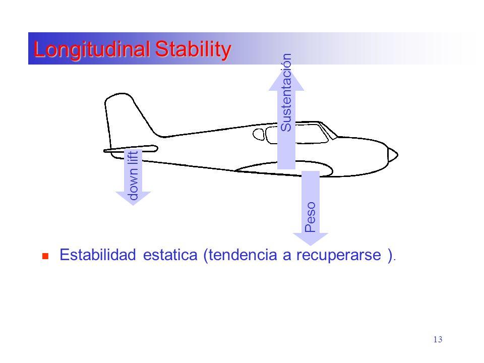 13 Longitudinal Stability n Estabilidad estatica (tendencia a recuperarse ). Peso down lift Sustentación
