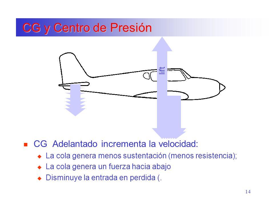 14 CG y Centro de Presión CG y Centro de Presión weight down lift lift n CG Adelantado incrementa la velocidad: u La cola genera menos sustentación (m