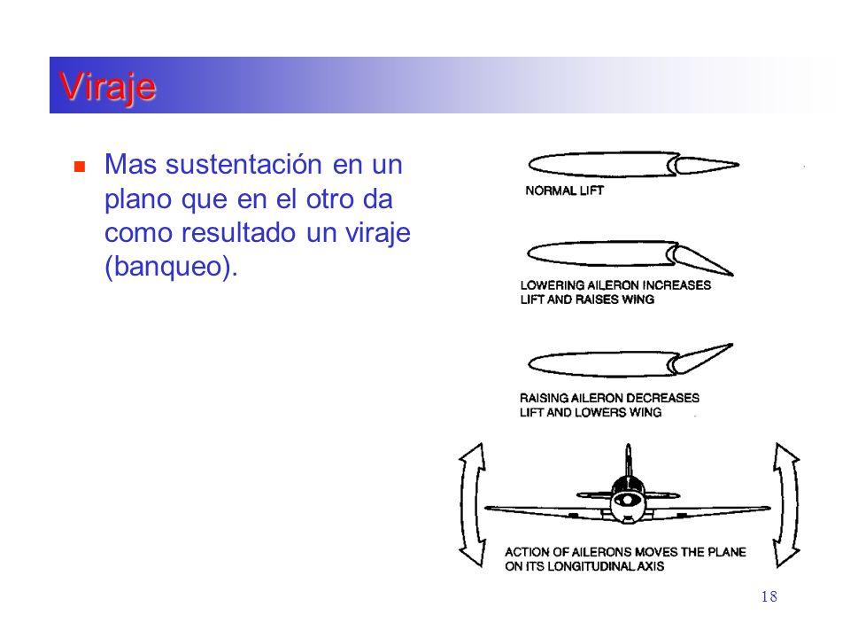 18 Viraje n Mas sustentación en un plano que en el otro da como resultado un viraje (banqueo).