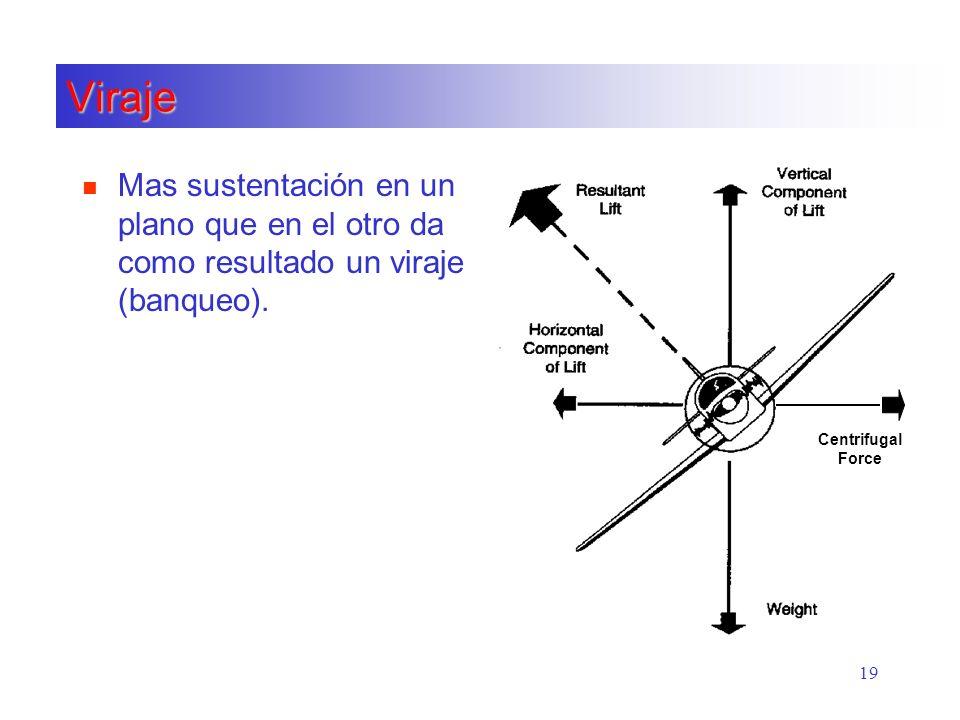 19 Viraje n Mas sustentación en un plano que en el otro da como resultado un viraje (banqueo). Centrifugal Force