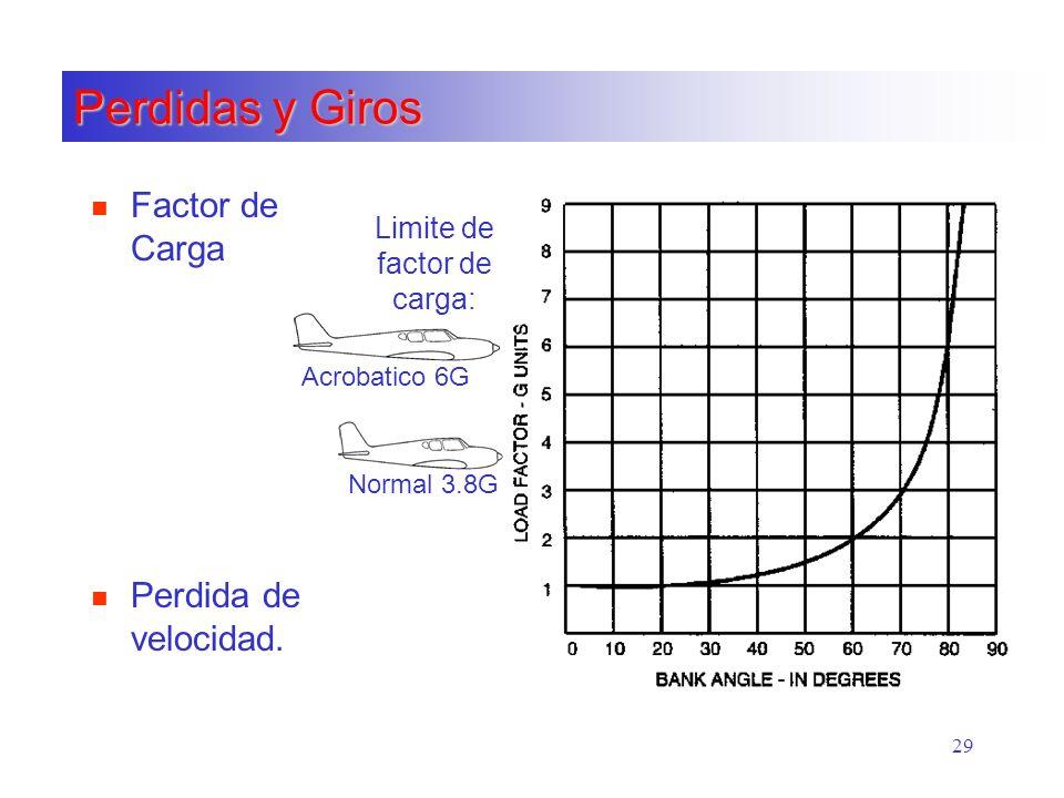 29 Perdidas y Giros n Factor de Carga Acrobatico 6G Normal 3.8G n Perdida de velocidad. Limite de factor de carga: