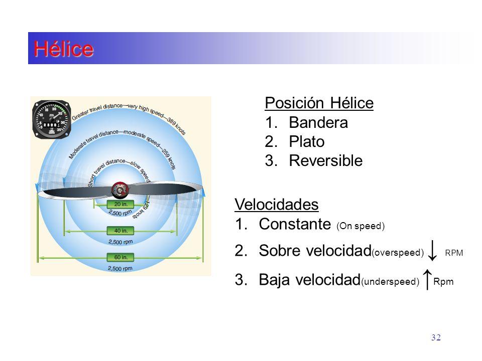 Hélice 32 Posición Hélice 1.Bandera 2.Plato 3.Reversible Velocidades 1.Constante (On speed) 2.Sobre velocidad (overspeed) RPM 3.Baja velocidad (unders