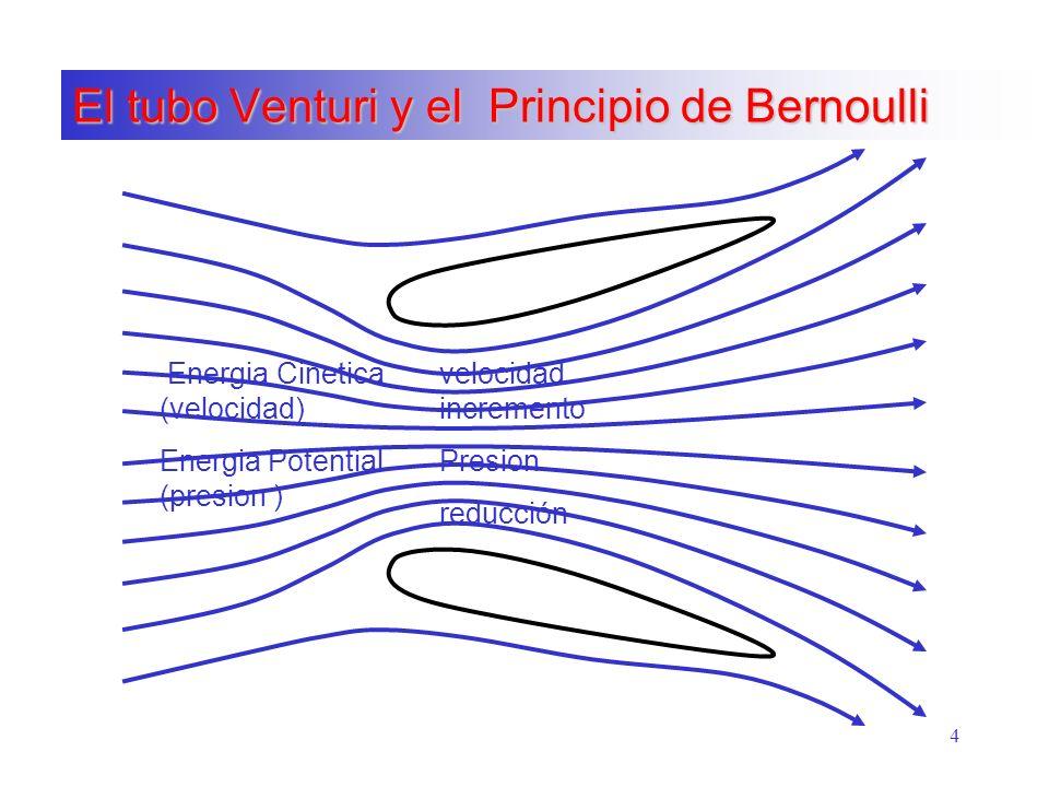 4 El tubo Venturi y el Principio de Bernoulli Energia Cinetica (velocidad) Energia Potential (presion ) velocidad incremento Presion reducción