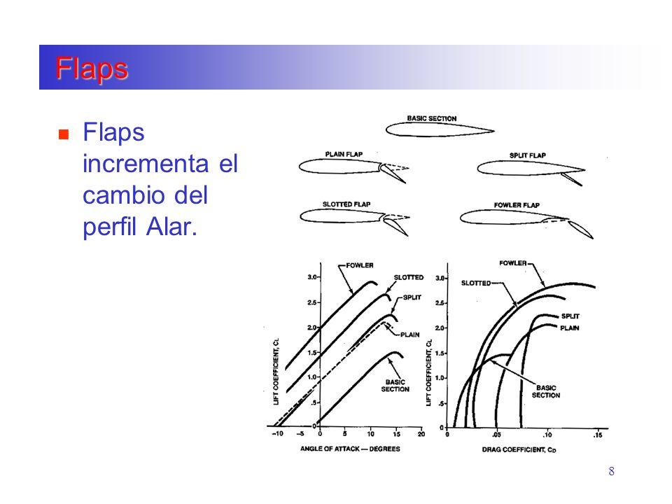 8 Flaps Flaps n Flaps incrementa el cambio del perfil Alar.