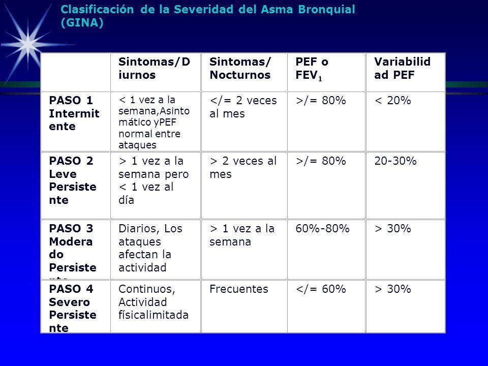 Sintomas/D iurnos Sintomas/ Nocturnos PEF o FEV 1 Variabilid ad PEF PASO 1 Intermit ente < 1 vez a la semana,Asinto mático yPEF normal entre ataques <
