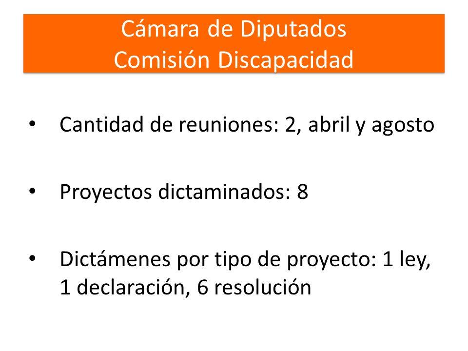 Cámara de Diputados Comisión Discapacidad Cámara de Diputados Comisión Discapacidad Cantidad de reuniones: 2, abril y agosto Proyectos dictaminados: 8 Dictámenes por tipo de proyecto: 1 ley, 1 declaración, 6 resolución