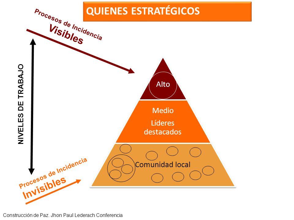 Alto Medio Líderes destacados Comunidad local NIVELES DE TRABAJO Procesos de Incidencia Visibles Procesos de Incidencia Invisibles Construcción de Paz.