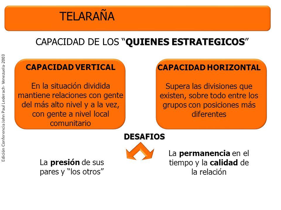 Edición Conferencia John Paul Lederach- Venezuela-2003 TELARAÑA QUIENES ESTRATEGICOS CAPACIDAD DE LOS QUIENES ESTRATEGICOS CAPACIDAD VERTICAL En la situación dividida mantiene relaciones con gente del más alto nivel y a la vez, con gente a nivel local comunitario CAPACIDAD HORIZONTAL Supera las divisiones que existen, sobre todo entre los grupos con posiciones más diferentes DESAFIOS La presión de sus pares y los otros La permanencia en el tiempo y la calidad de la relación