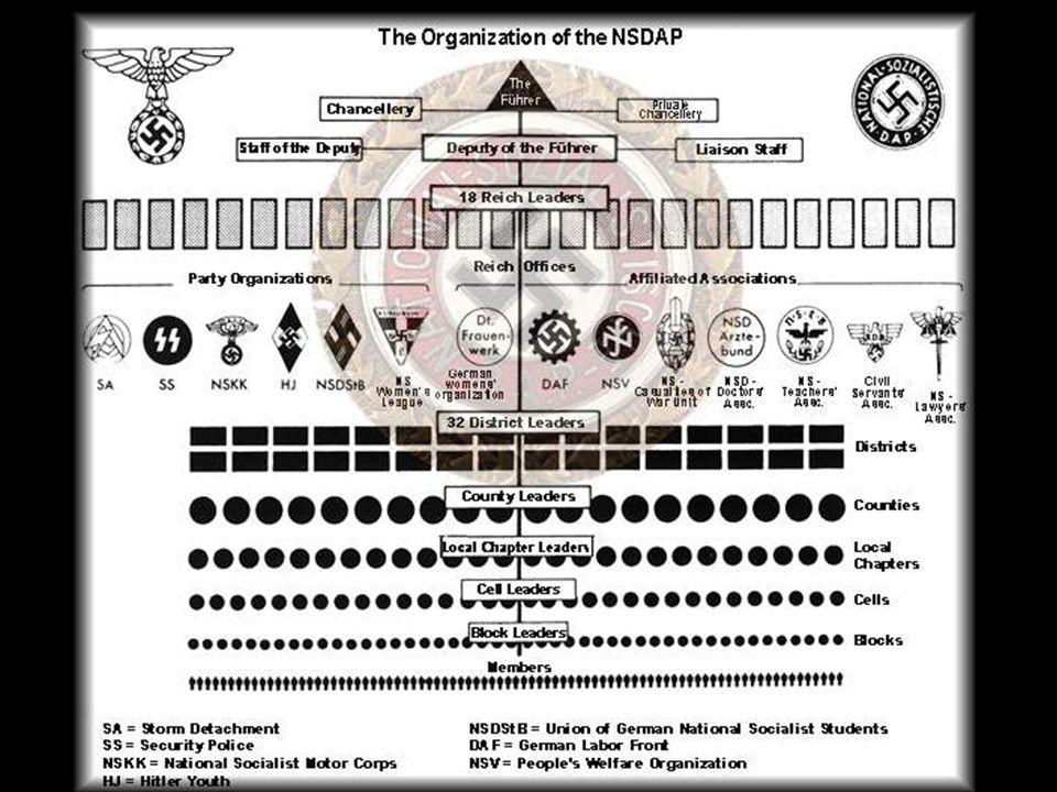 Durante su juventud Bernhard de Holanda se unió a varias organizaciones nacionalsocialistas, como el NSDAP, al SA y una rama especial de las SS, llama