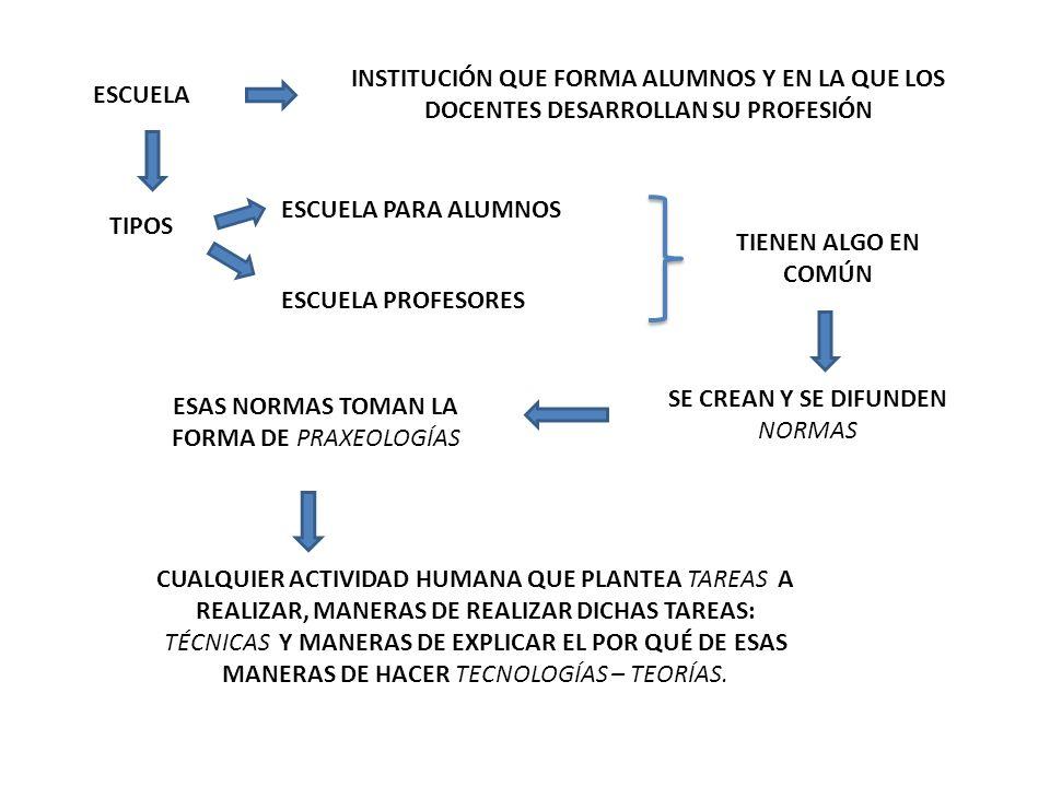 TEORÍA ANTROPOLÓGICA DE LO DIDÁCTICO - TAD QUEHACER COTIDIANO CONSTRUCCIÓN SABER MATEMÁTICO PROCESO DE ESTUDIO ACTIVIDAD MATEMÁTICA AQUELLO QUE SE NECESITA PARA RESPONDER A CUESTIONES MATEMÁTICAS PROBLEMAS QUE PERMITAN ESTUDIAR PROPIO DE UNA INSTITUCIÓN Yves Chevallard