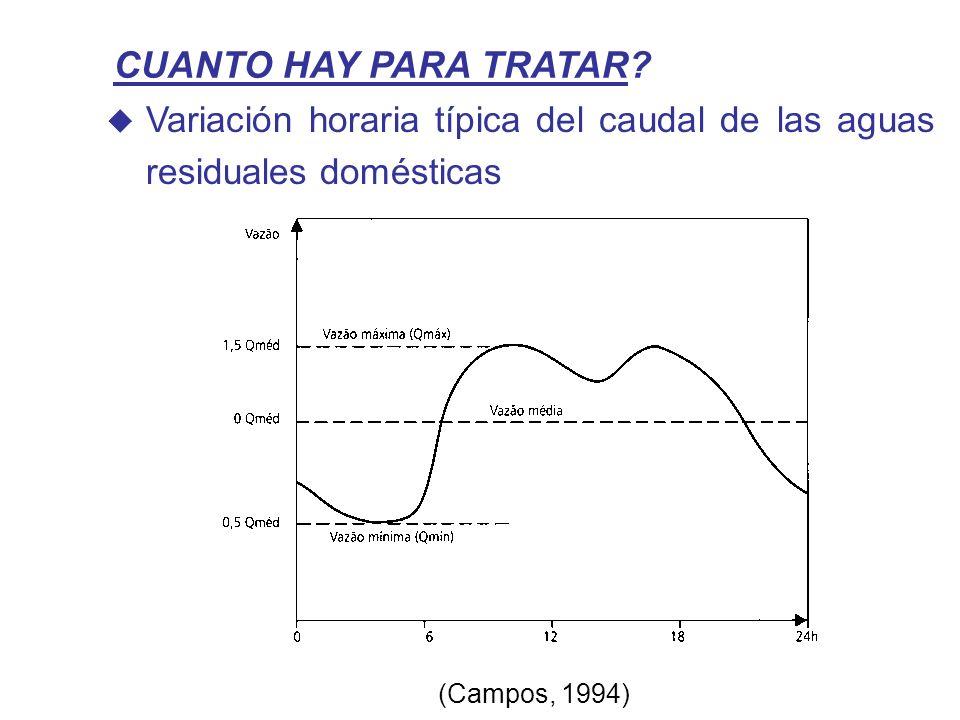 CUANTO HAY PARA TRATAR? Variación horaria típica del caudal de las aguas residuales domésticas (Campos, 1994)