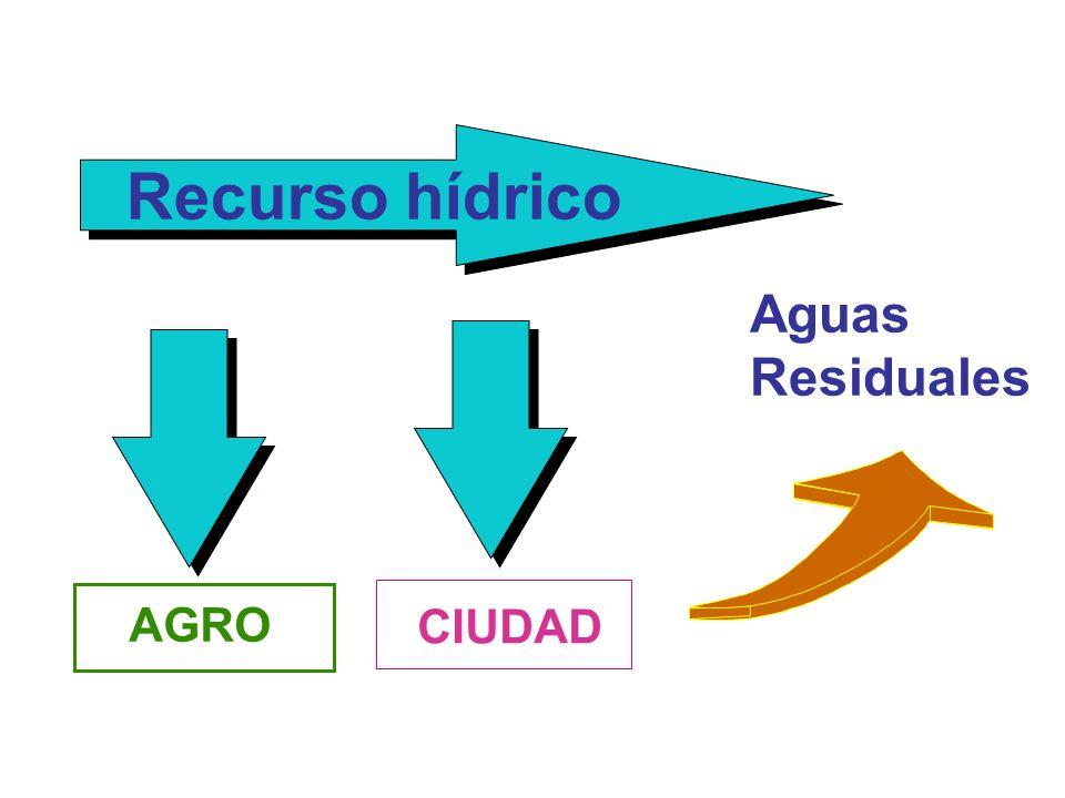 Recurso hídrico AGRO CIUDAD Aguas Residuales