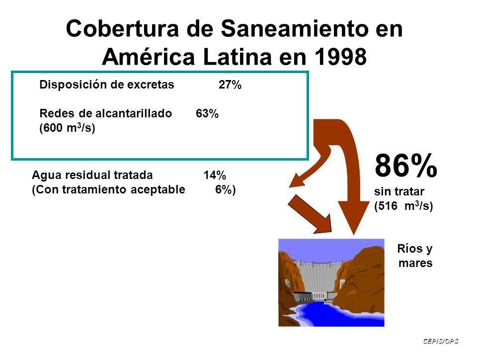 Cobertura de Saneamiento en América Latina en 1998 Disposición de excretas 27% Redes de alcantarillado 63% (600 m 3 /s) Agua residual tratada 14% (Con