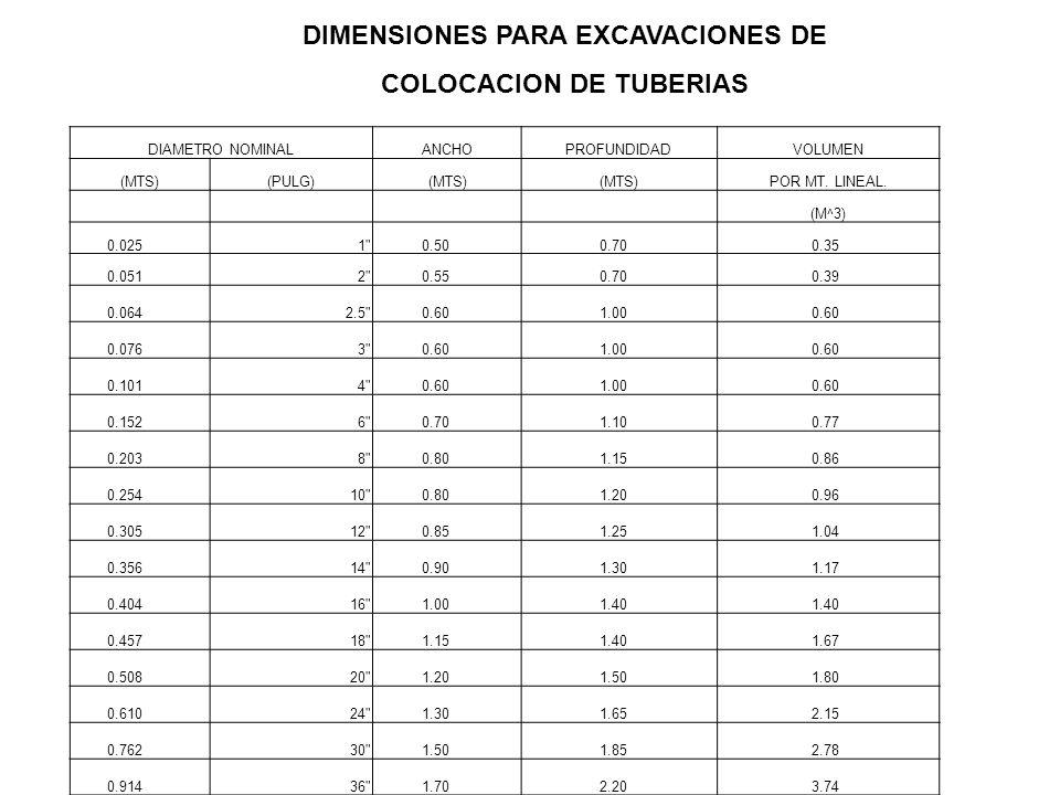 DIMENSIONES PARA EXCAVACIONES DE COLOCACION DE TUBERIAS DIAMETRO NOMINALANCHOPROFUNDIDADVOLUMEN (MTS)(PULG)(MTS) POR MT. LINEAL. (M^3) 0.025 1
