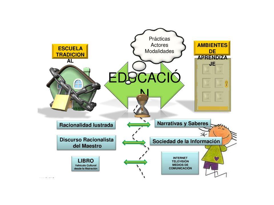 La construcción de una visión conceptual del entorno Para disponer del ambiente de aprendizaje el profesor debe contar con un marco conceptual de como influye el ambiente en el aprendizaje.